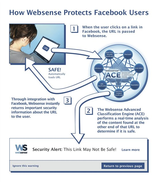 Facebook_Websense_Integration